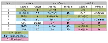 Rearmoniza%C3%A7%C3%A3o%20com%20modula%C3%A7%C3%B5es%20e%20tamb%C3%A9m%20acordes%20%20empr%C3%A9stimo%20modal.png